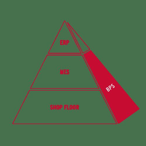 MES-systemet BPS från Binar