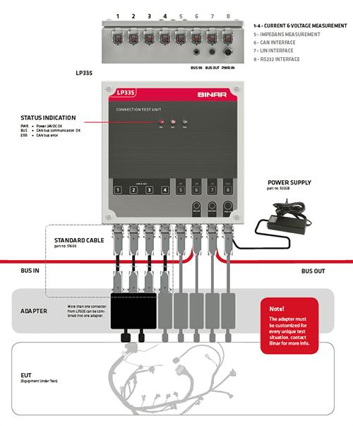 Binar testsystem
