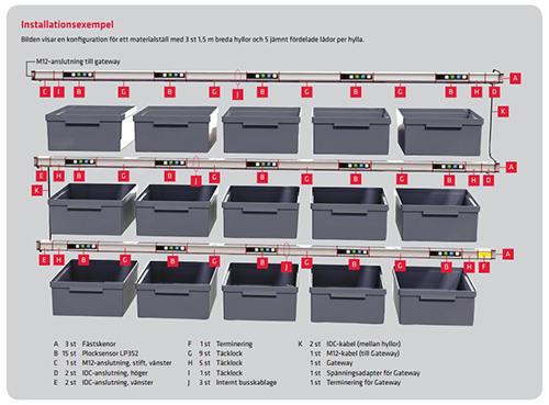 Systemöversikt LP352-skenor